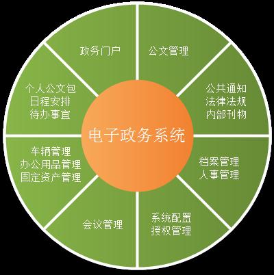 黄堤镇依托电子政府平台创新纪检监察工作